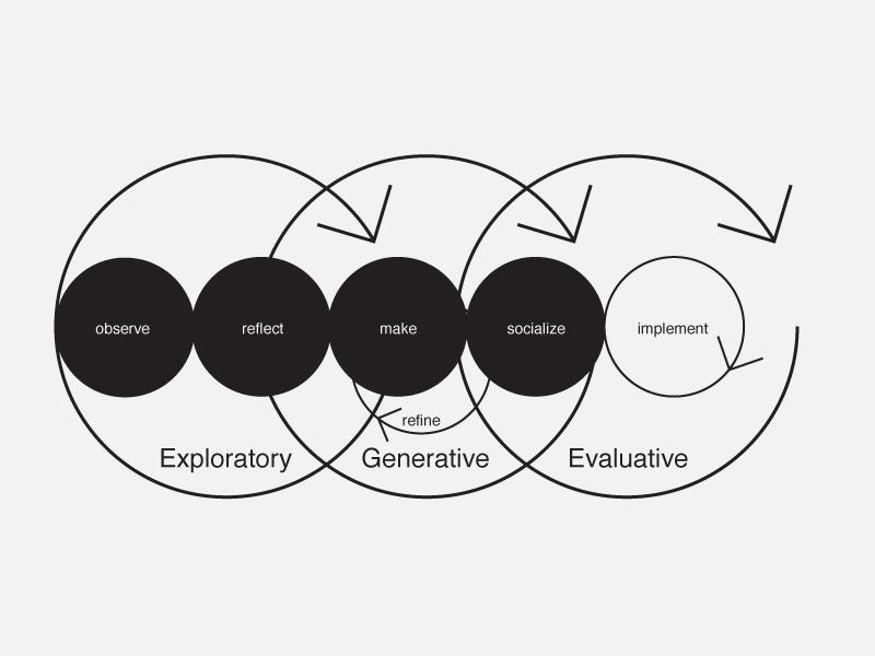 explore, generate, evaluate